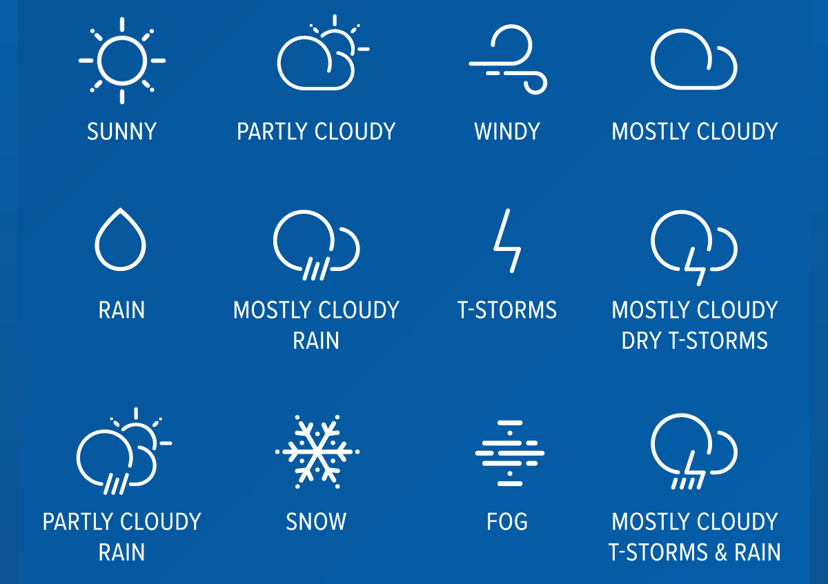 Test your weather symbol knowledge!